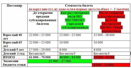Про субсидированные авиабилеты и необучаемых чиновников