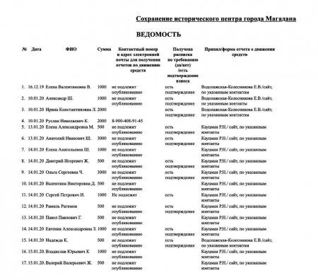 Жители Колымы собирают деньги на независимую экспертизу «сталинки» исторического центра Магадана