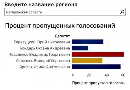 До запланированных выборов депутатов Государственной Думы остается меньше года