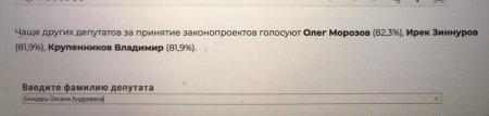 В голосованиях «за» заседающая в Госдуме от имени Магаданской области Оксана Бондарь обогнала некоторых лидеров